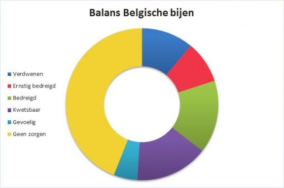 grafiek balans belgische bijen