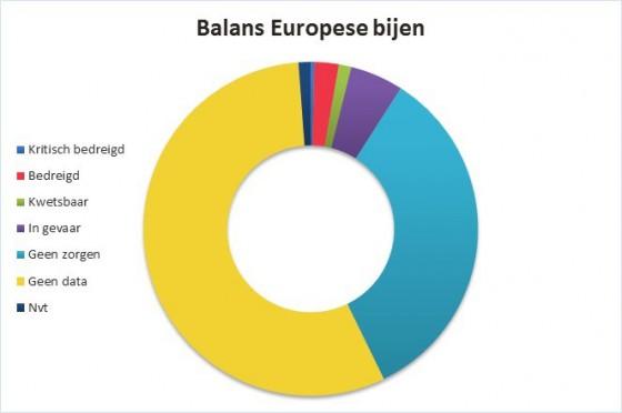 grafiek balans europese bijen
