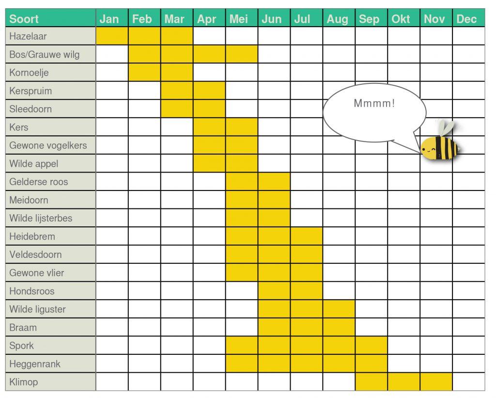 blije-bijen-landschapshaag-tabel
